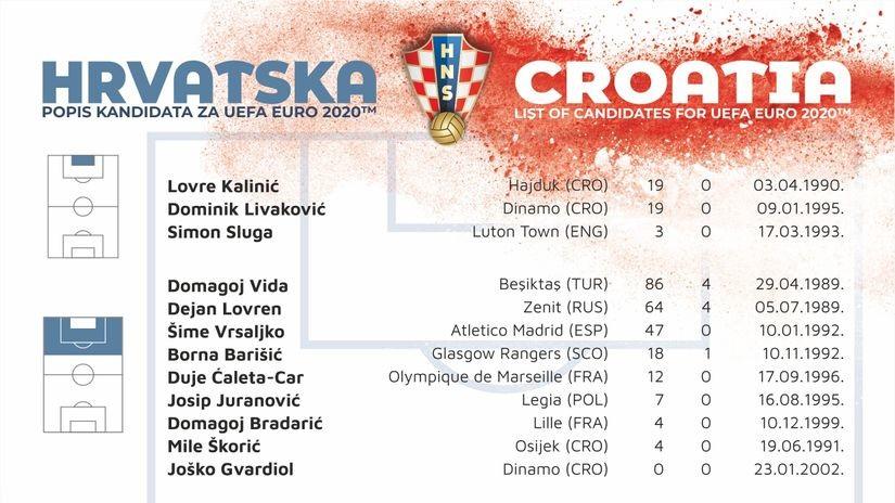 Spisak Hrvata za Euro: Tu su sve Dinamove zvezde, Modrić i dalje glavna osovina