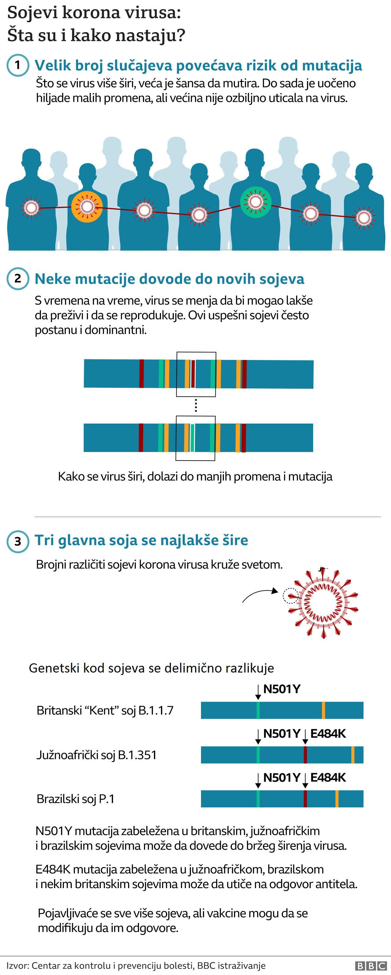 Korona virus: Broj zaraženih u Srbiji raste, zaseda Krizni štab, Merkel kaže da je Nemačka u trećem talasu pandemije