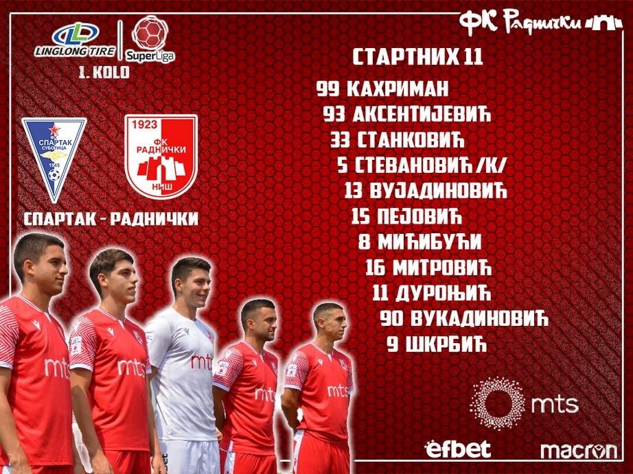 Fudbaleri Radničkog remizirali su sa Spartakom u Subotici rezultatom 1:1 , u prvom kolu Superlige Srbije.