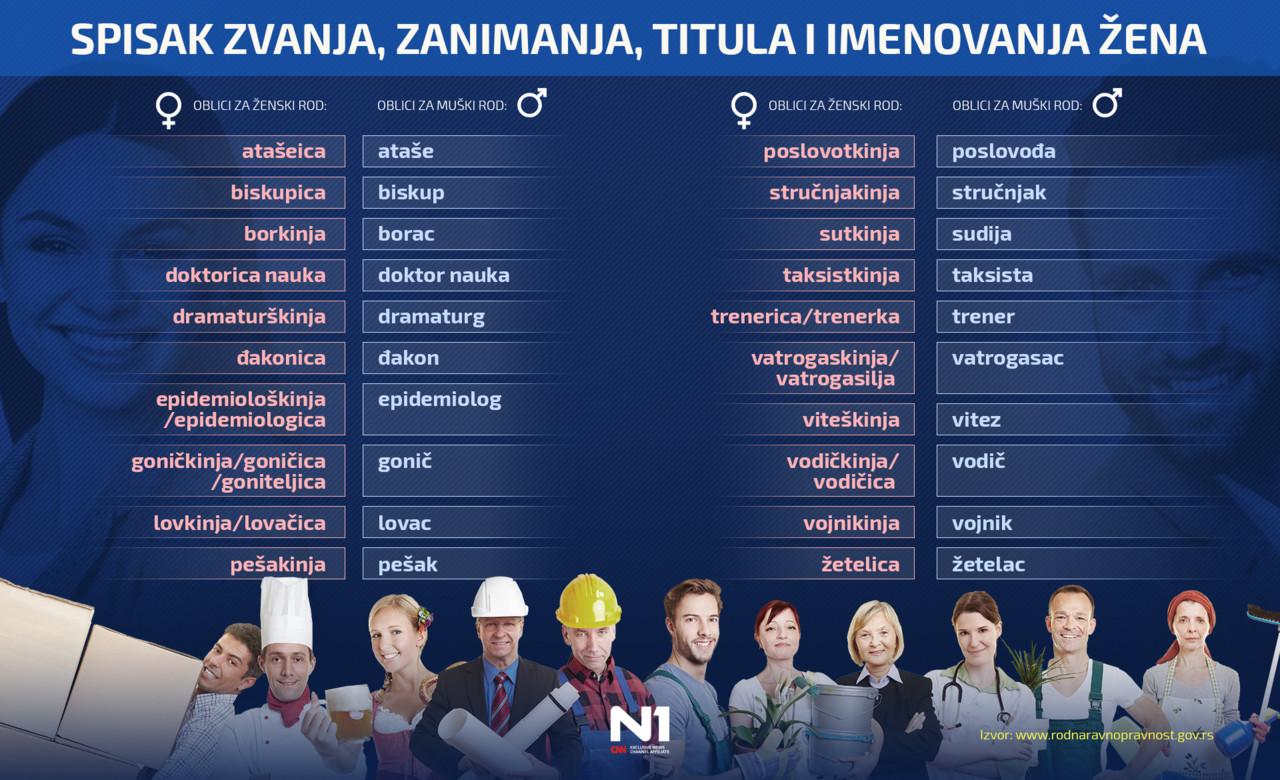 Muke po jeziku: Lista 20 zanimanja u ženskom rodu koja su podelila Srbiju